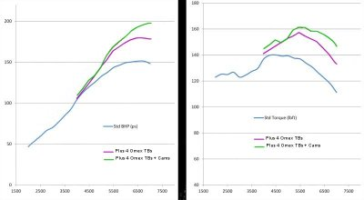 Comparative dynamometer charts: standard Plus 4, Plus 4 with Omex Throttle Bodies, throttle bodies plus Omex fast road cams.